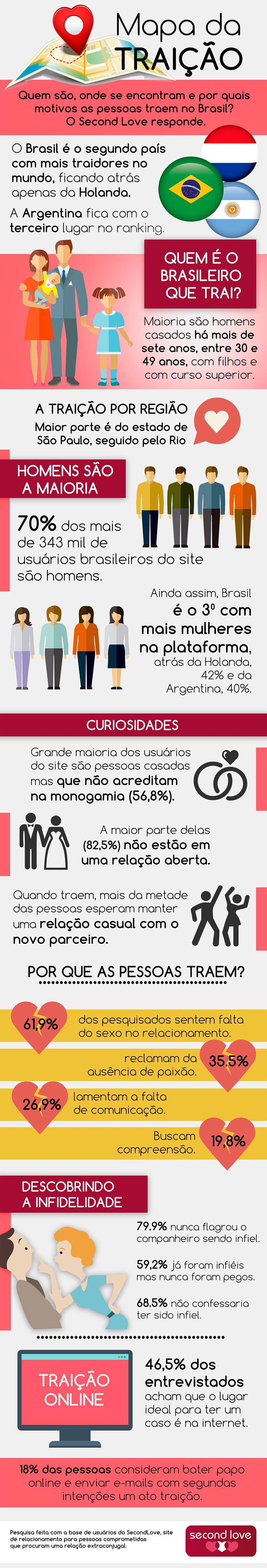 as-pessoas-traem-muito-no-Brasil