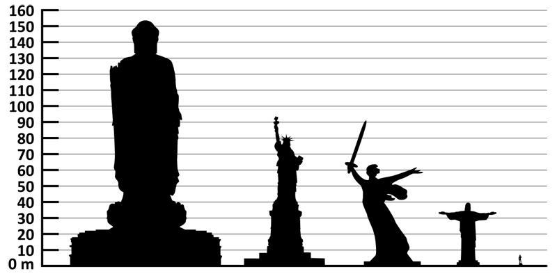A maior estátua do mundo